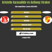 Aristotle Karasalidis vs Anthony Straker h2h player stats
