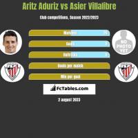 Aritz Aduriz vs Asier Villalibre h2h player stats