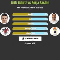 Aritz Aduriz vs Borja Baston h2h player stats