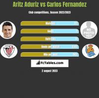 Aritz Aduriz vs Carlos Fernandez h2h player stats