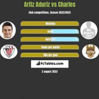 Aritz Aduriz vs Charles h2h player stats