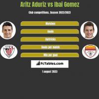 Aritz Aduriz vs Ibai Gomez h2h player stats