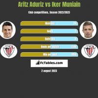 Aritz Aduriz vs Iker Muniain h2h player stats
