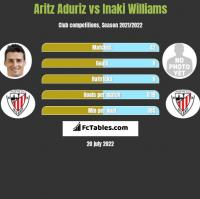 Aritz Aduriz vs Inaki Williams h2h player stats