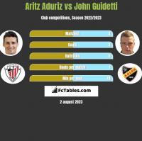 Aritz Aduriz vs John Guidetti h2h player stats