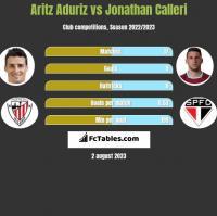 Aritz Aduriz vs Jonathan Calleri h2h player stats