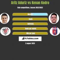 Aritz Aduriz vs Kenan Kodro h2h player stats