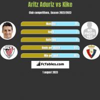 Aritz Aduriz vs Kike h2h player stats