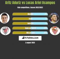 Aritz Aduriz vs Lucas Ariel Ocampos h2h player stats