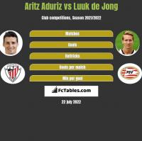 Aritz Aduriz vs Luuk de Jong h2h player stats