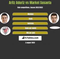 Aritz Aduriz vs Markel Susaeta h2h player stats