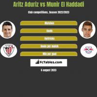 Aritz Aduriz vs Munir El Haddadi h2h player stats