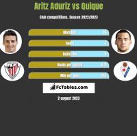 Aritz Aduriz vs Quique h2h player stats
