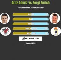 Aritz Aduriz vs Sergi Enrich h2h player stats