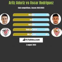 Aritz Aduriz vs Oscar Rodriguez h2h player stats