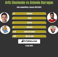 Aritz Elustondo vs Antonio Barragan h2h player stats