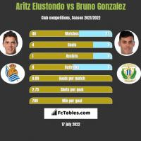 Aritz Elustondo vs Bruno Gonzalez h2h player stats