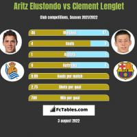Aritz Elustondo vs Clement Lenglet h2h player stats