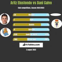 Aritz Elustondo vs Dani Calvo h2h player stats