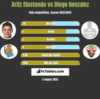 Aritz Elustondo vs Diego Gonzalez h2h player stats
