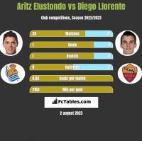 Aritz Elustondo vs Diego Llorente h2h player stats