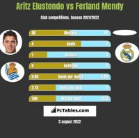 Aritz Elustondo vs Ferland Mendy h2h player stats