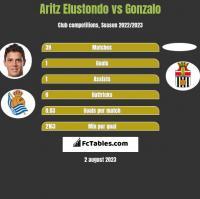 Aritz Elustondo vs Gonzalo h2h player stats