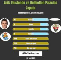 Aritz Elustondo vs Helibelton Palacios Zapata h2h player stats