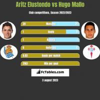 Aritz Elustondo vs Hugo Mallo h2h player stats