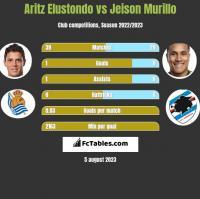 Aritz Elustondo vs Jeison Murillo h2h player stats