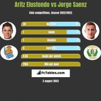 Aritz Elustondo vs Jorge Saenz h2h player stats