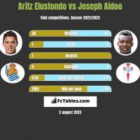 Aritz Elustondo vs Joseph Aidoo h2h player stats