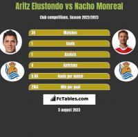 Aritz Elustondo vs Nacho Monreal h2h player stats