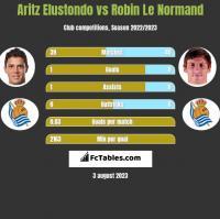 Aritz Elustondo vs Robin Le Normand h2h player stats