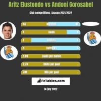 Aritz Elustondo vs Andoni Gorosabel h2h player stats