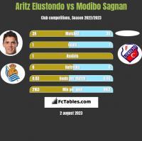 Aritz Elustondo vs Modibo Sagnan h2h player stats