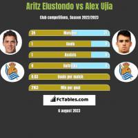 Aritz Elustondo vs Alex Ujia h2h player stats