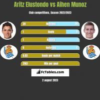Aritz Elustondo vs Aihen Munoz h2h player stats