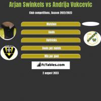 Arjan Swinkels vs Andrija Vukcevic h2h player stats