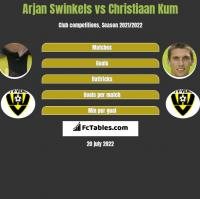 Arjan Swinkels vs Christiaan Kum h2h player stats