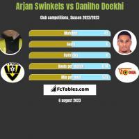 Arjan Swinkels vs Danilho Doekhi h2h player stats