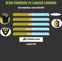 Arjan Swinkels vs Laurent Lemoine h2h player stats