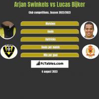 Arjan Swinkels vs Lucas Bijker h2h player stats