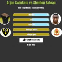 Arjan Swinkels vs Sheldon Bateau h2h player stats