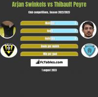 Arjan Swinkels vs Thibault Peyre h2h player stats