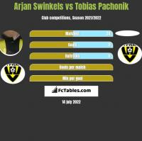 Arjan Swinkels vs Tobias Pachonik h2h player stats