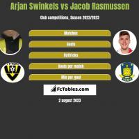 Arjan Swinkels vs Jacob Rasmussen h2h player stats