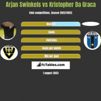 Arjan Swinkels vs Kristopher Da Graca h2h player stats