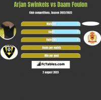 Arjan Swinkels vs Daam Foulon h2h player stats