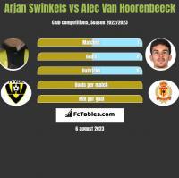 Arjan Swinkels vs Alec Van Hoorenbeeck h2h player stats